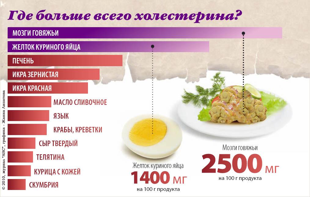 Aterol средство от холестерина